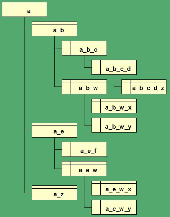 DBMS layout